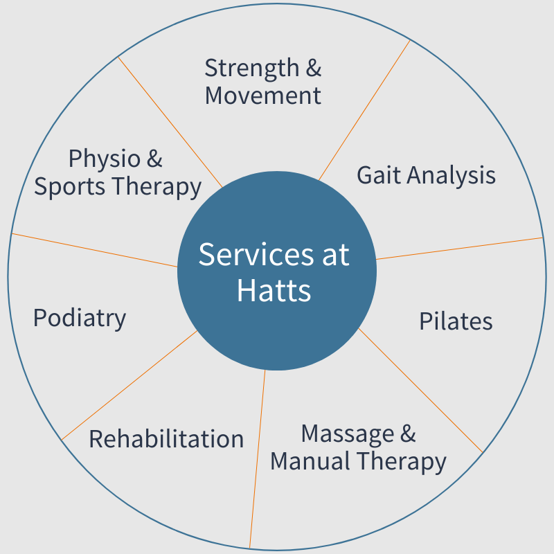 Services at Hatt Clinic